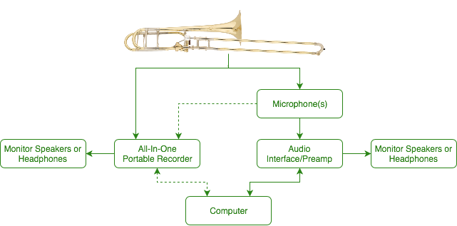 Recording Gear for Trombone